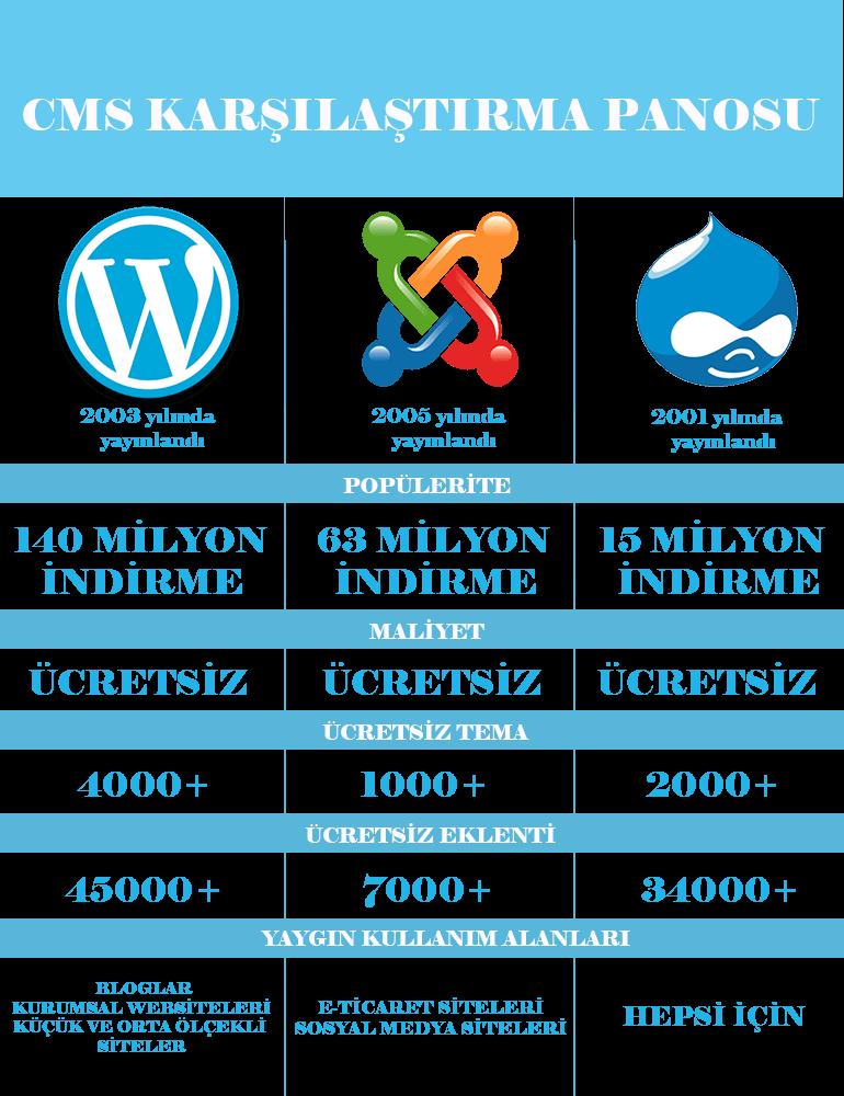 wordpress joomla drupal karşılaştırma